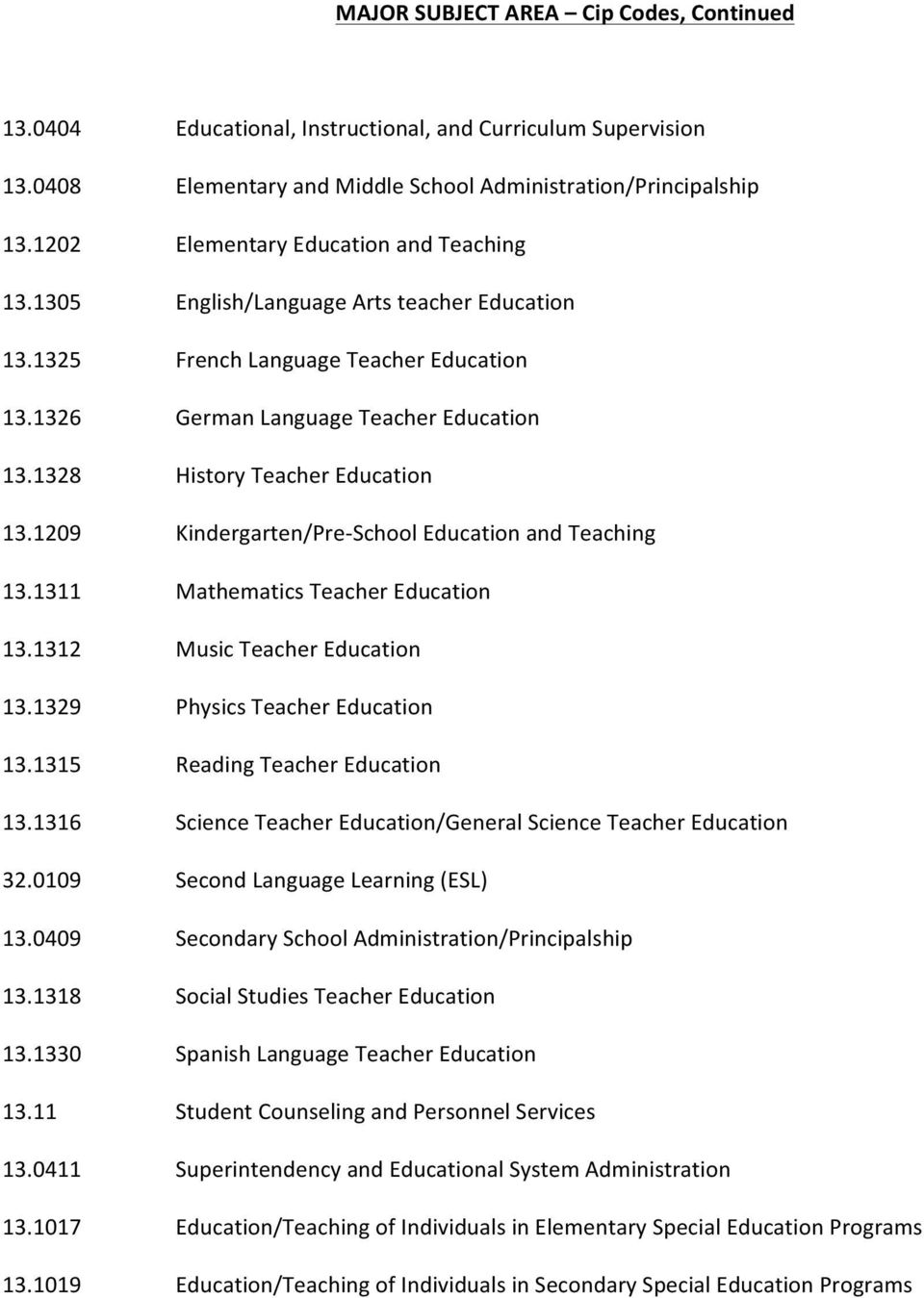 1328 History Teacher Education 13.1209 Kindergarten/Pre- School Education and Teaching 13.1311 Mathematics Teacher Education 13.1312 Music Teacher Education 13.1329 Physics Teacher Education 13.
