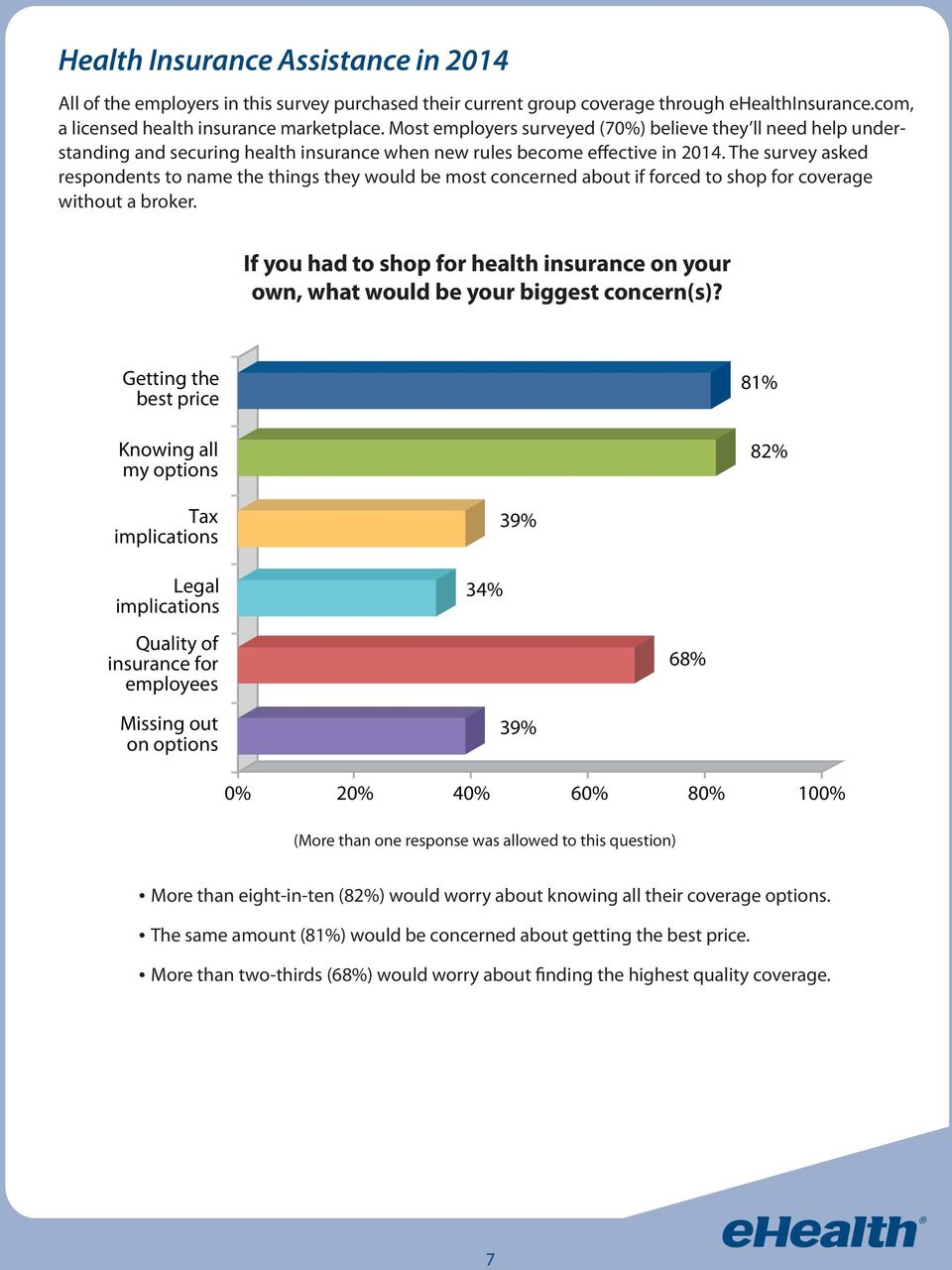 The survey asked respondents to name the things they would be most concerned about if forced to shop for coverage without a broker.