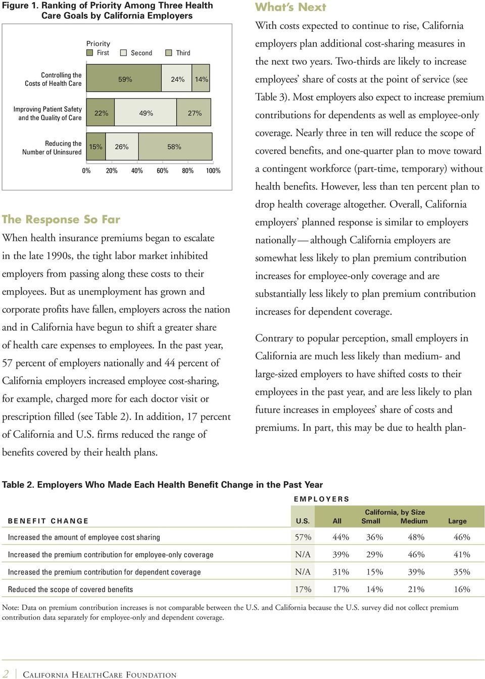 Priority First Second Third 59% 24% 14% 22% 49% 27% 15% 26% 58% 0% 20% 40% 60% 80% 100% The Response So Far When health insurance premiums began to escalate in the late 1990s, the tight labor market