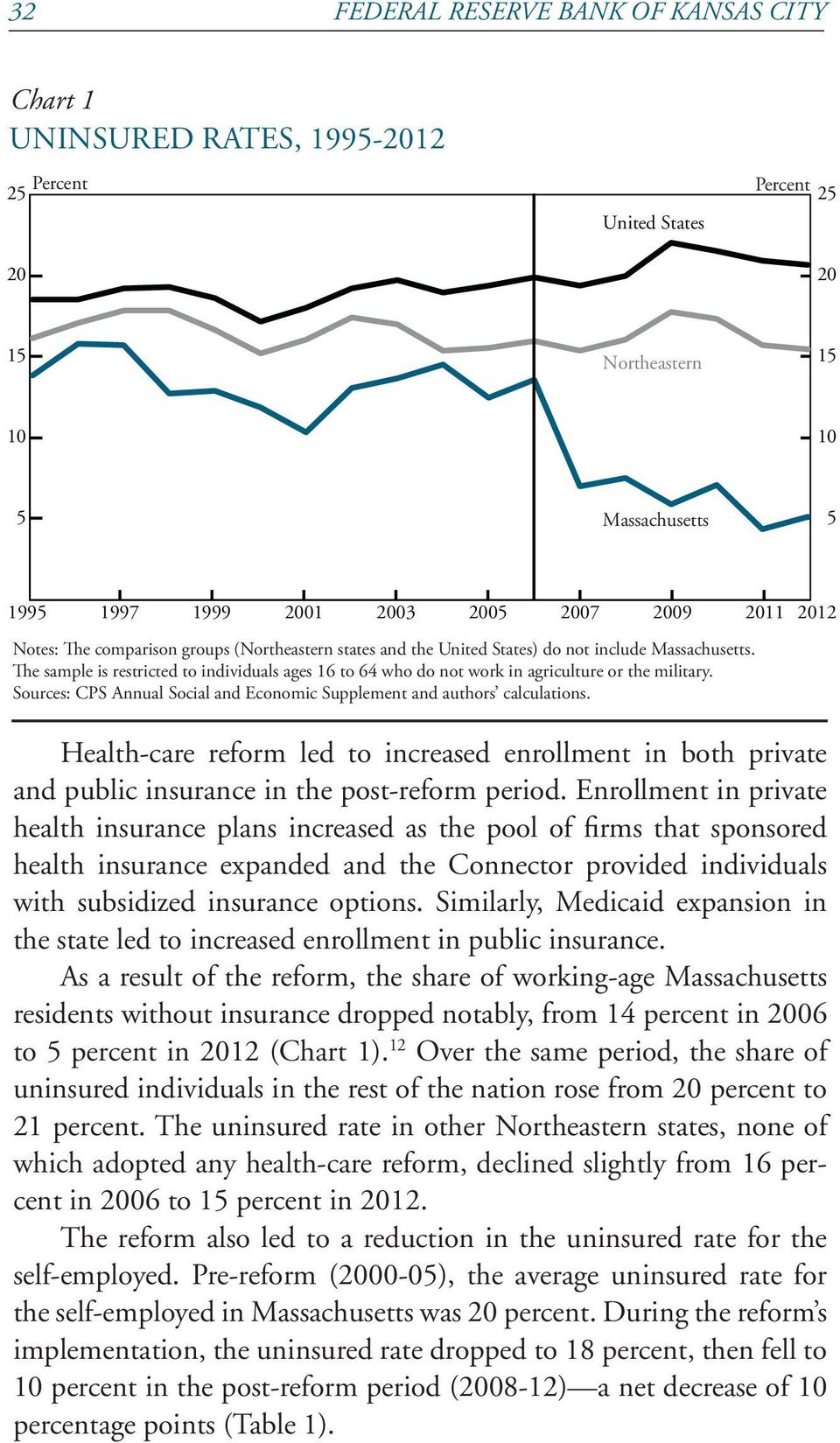 Sources: CPS Annual Social and Economic Supplement and authors calculations. Health-care reform led to increased enrollment in both private and public insurance in the post-reform period.