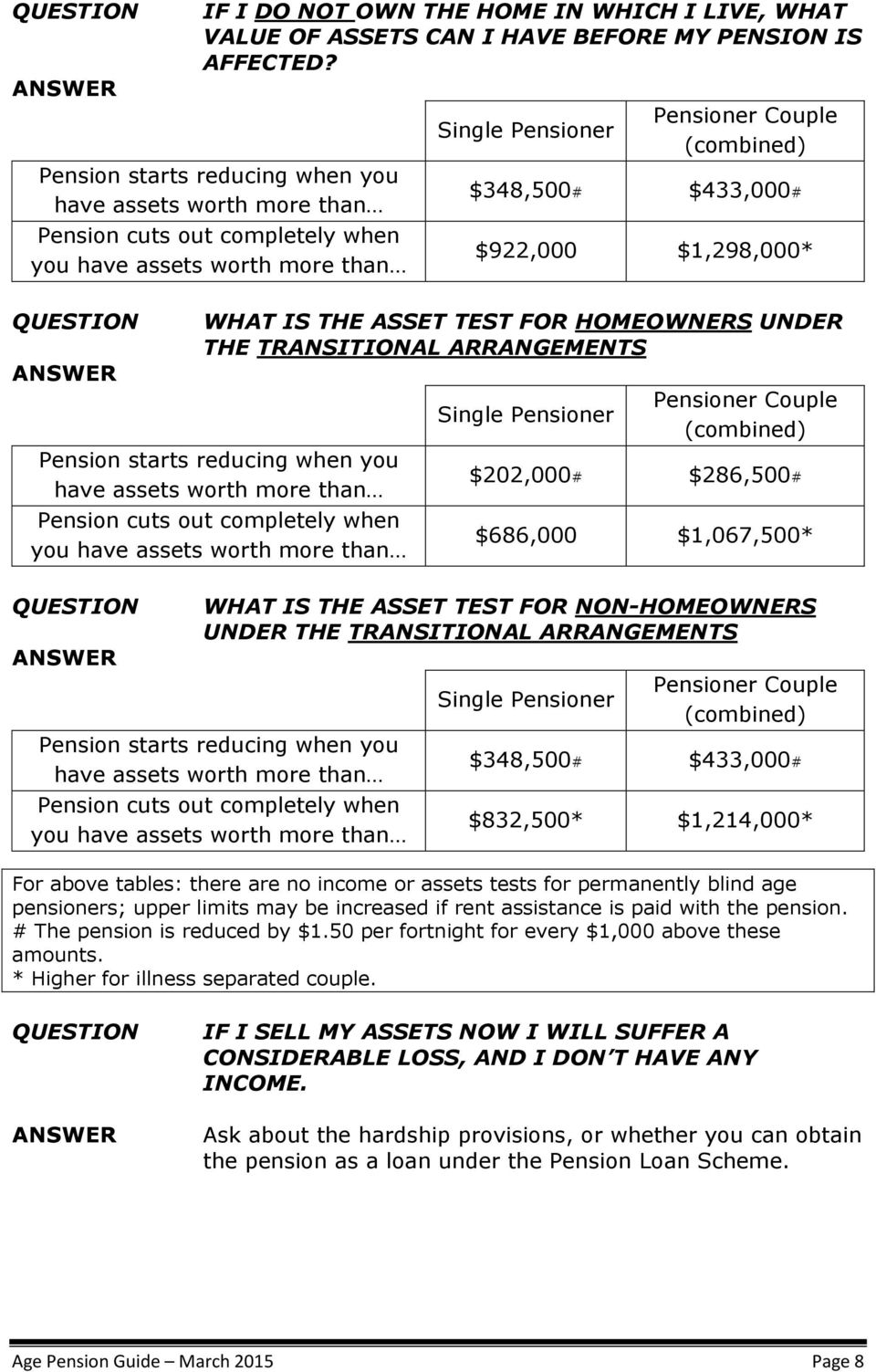 $1,298,000* WHAT IS THE ASSET TEST FOR HOMEOWNERS UNDER THE UTRANSITIONAL ARRANGEMENTS Pension starts reducing when you have assets worth more than Pension cuts out completely when you have assets