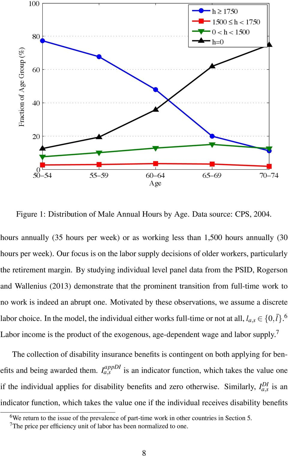 By studying individual level panel data from the PSID, Rogerson and Wallenius (2013) demonstrate that the prominent transition from full-time work to no work is indeed an abrupt one.