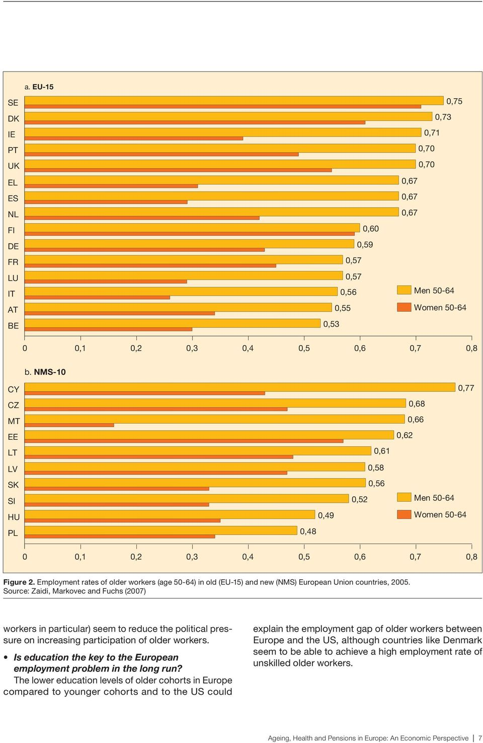 Employment rates of older workers (age 50-64) in old (EU-15) and new (NMS) European Union countries, 2005.