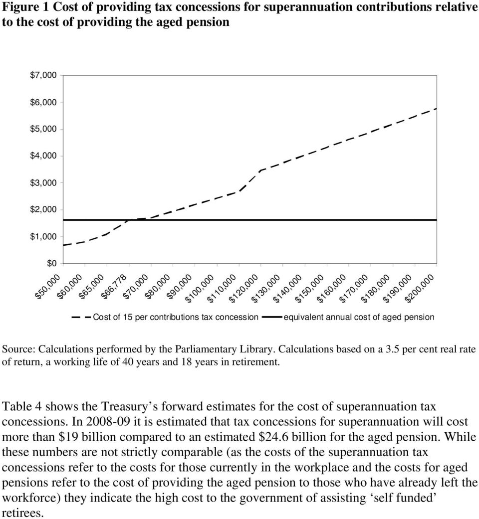 annual cost of aged pension Source: Calculations performed by the Parliamentary Library. Calculations based on a 3.