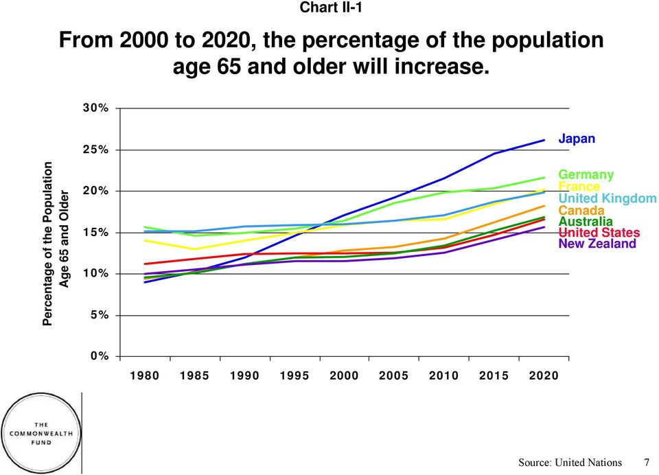 30% Percentage of the Population Age 65 and Older 25% 20% 15% 10% 5% Japan