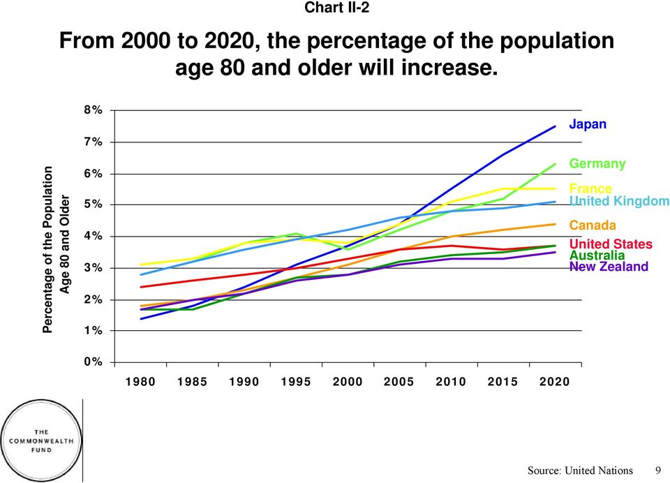 Percentage of the Population Age 80 and Older 8% 7% 6% 5% 4% 3% 2% 1% Japan