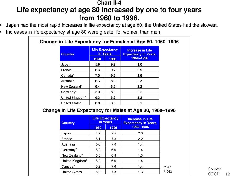 Change in Life Expectancy for Females at Age 80, 1960 1996 Life Expectancy in Years 1960 1996 Increase in Life Expectancy in Years, 1960 1996 Japan 5.9 9.9 4.0 France 6.3 9.2 2.9 Canada a 7.0 9.6 2.