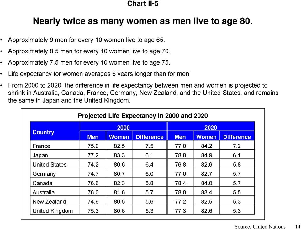 From 2000 to 2020, the difference in life expectancy between men and women is projected to shrink in Australia, Canada, France, Germany, New Zealand, and the United States, and remains the same in