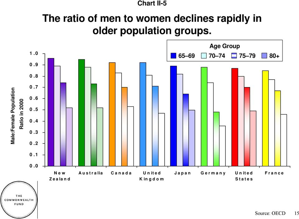 9 Age Group 65 69 70 74 75 79 80+ Male:Female Population Ratio in 2000 0.