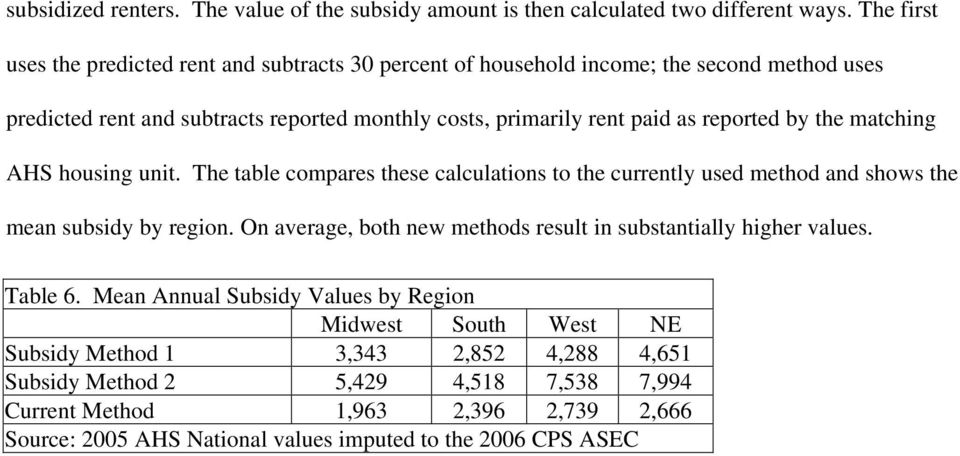 reported by the matching AHS housing unit. The table compares these calculations to the currently used method and shows the mean subsidy by region.