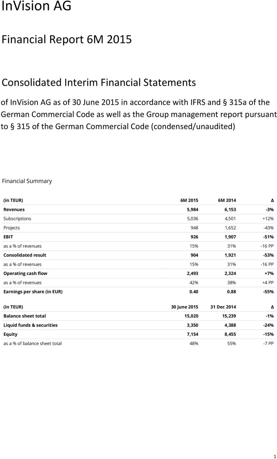 1,652-43% EBIT 926 1,907-51% as a % of revenues 15% 31% -16 PP Consolidated result 904 1,921-53% as a % of revenues 15% 31% -16 PP 2,493 2,324 +7% Operating cash flow as a % of revenues 42% 38% +4 PP