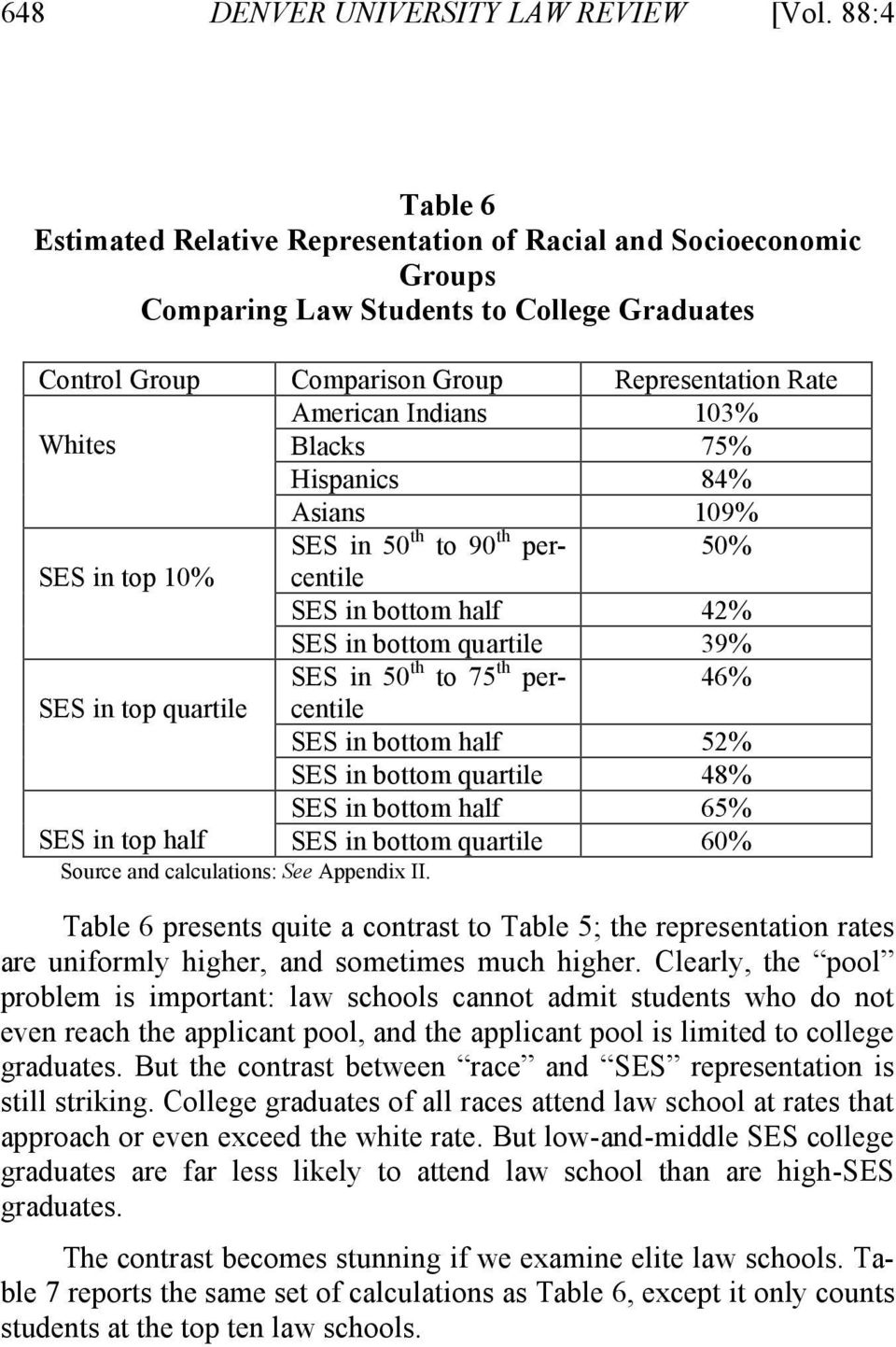 Whites Blacks 75% Hispanics 84% Asians 109% SES in 50 th to 90 th percentile 50% SES in top 10% SES in bottom half 42% SES in bottom quartile 39% SES in 50 th to 75 th percentile 46% SES in top