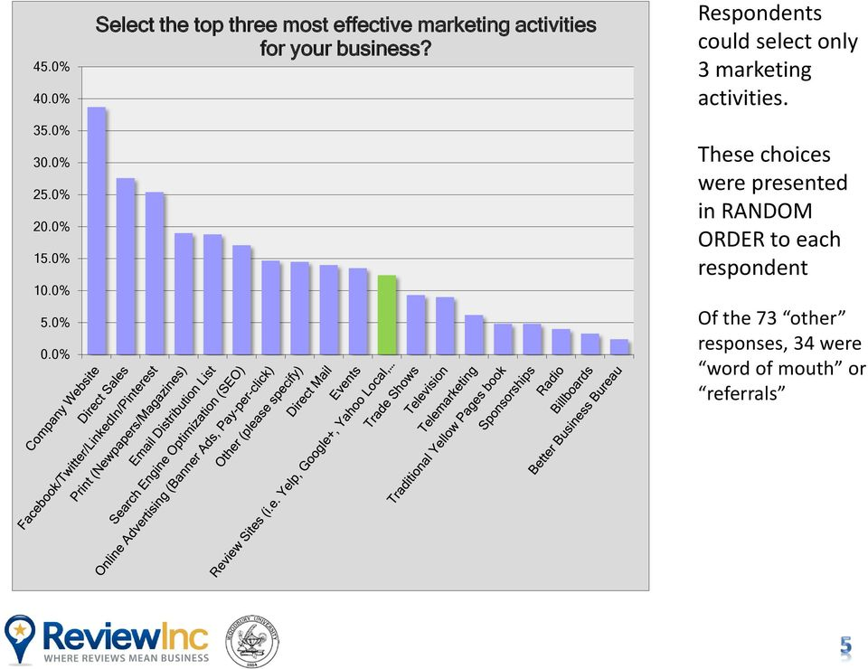 Respondents could select only 3 marketing activities.