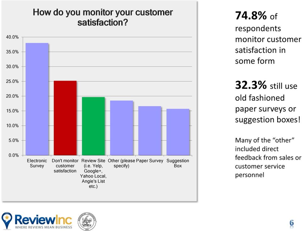 3% still use old fashioned paper surveys or suggestion boxes! 5.0% 0.