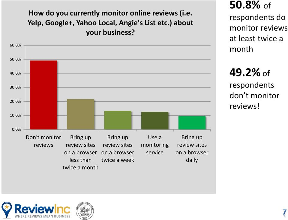 2% of respondents don t monitor reviews! 0.
