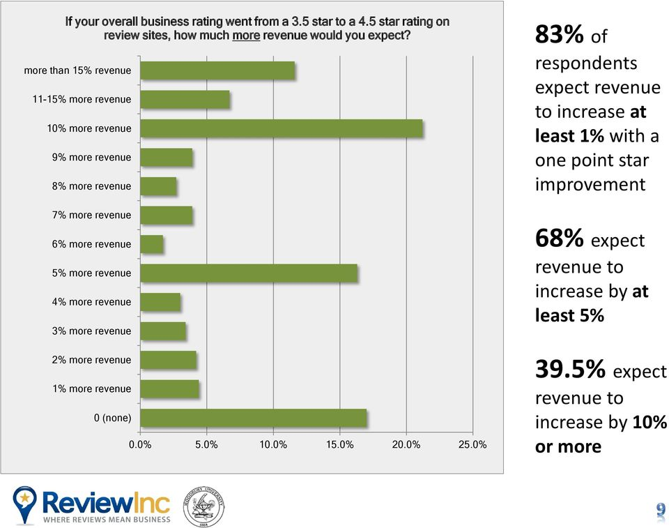 4% more revenue 3% more revenue 2% more revenue 1% more revenue 0 (none) 0.0% 5.0% 10.0% 15.0% 20.0% 25.