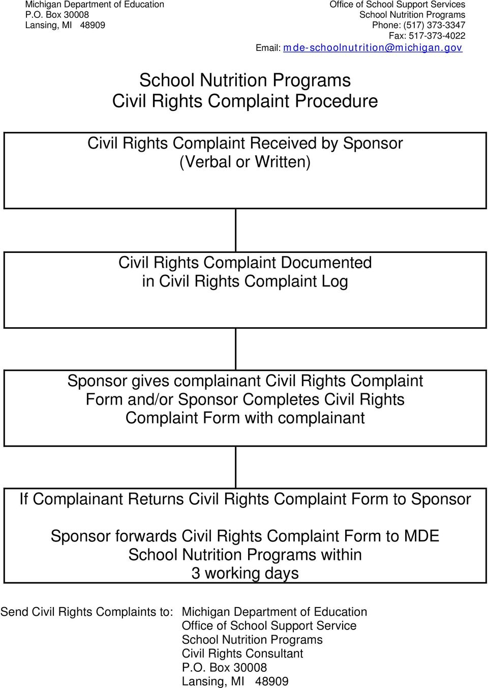 complainant Civil Rights Complaint Form and/or Sponsor Completes Civil Rights Complaint Form with complainant If Complainant Returns Civil Rights Complaint Form to Sponsor Sponsor