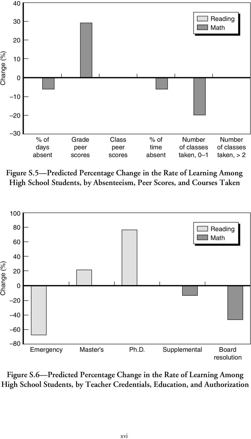 5 Predicted Percentage Change in the Rate of Learning Among High School Students, by Absenteeism, Peer Scores, and Courses Taken 100 80 60