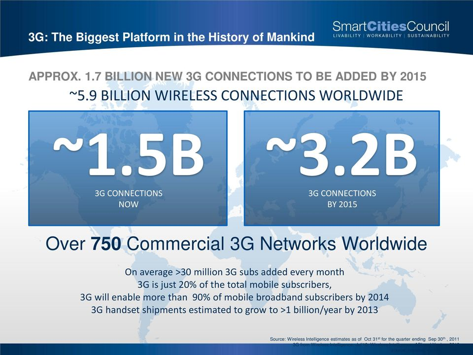 2B 3G CONNECTIONS BY 2015 Over 750 Commercial 3G Networks Worldwide On average >30 million 3G subs added every month 3G is just 20% of the total mobile subscribers, 3G will