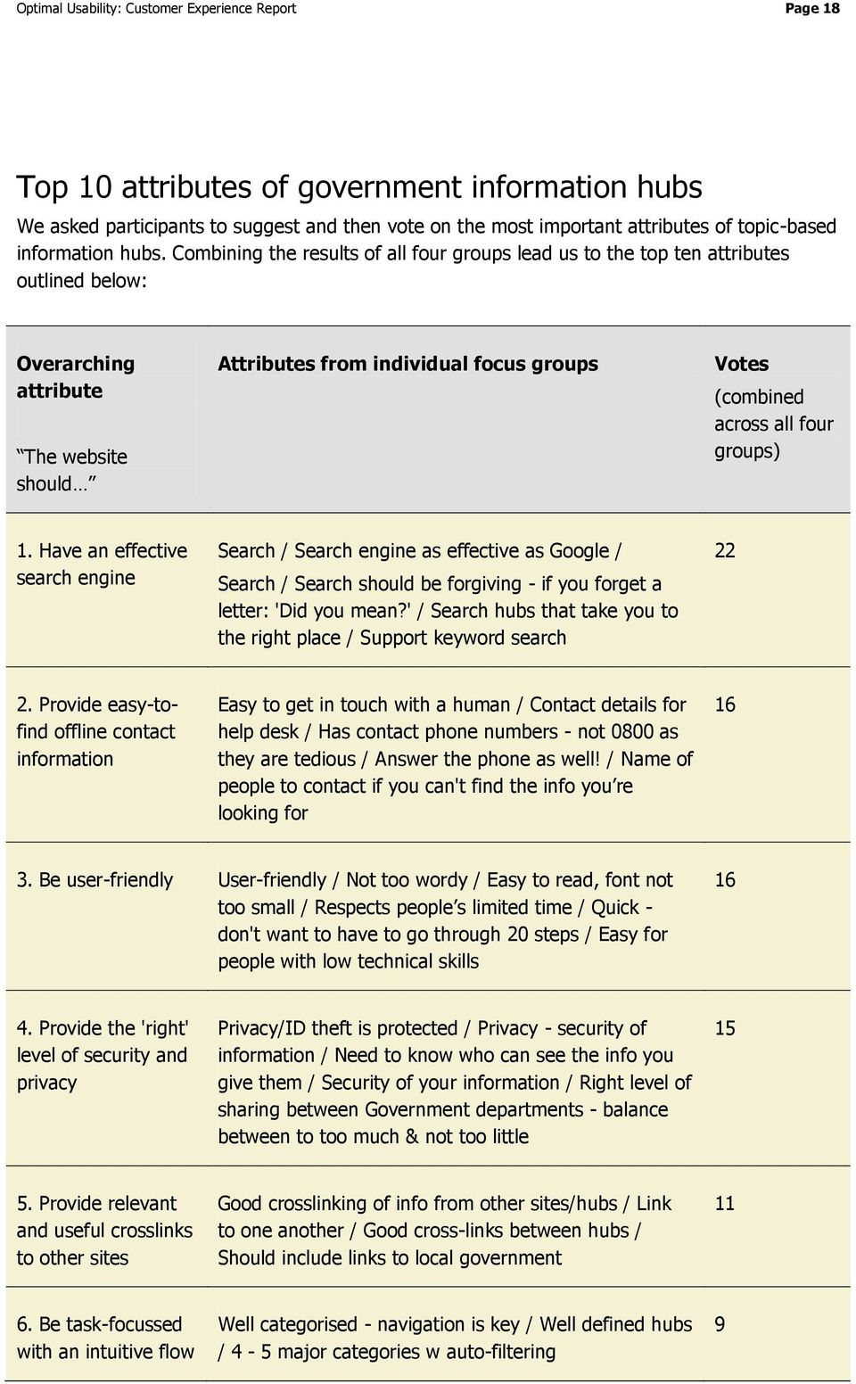 Combining the results of all four groups lead us to the top ten attributes outlined below: Overarching attribute The website should Attributes from individual focus groups Votes (combined across all