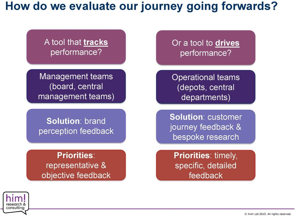 Management teams (board, central management teams) Solution: brand perception feedback Priorities: