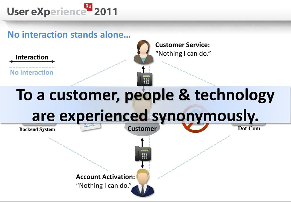 No Interaction To a customer, people & technology are