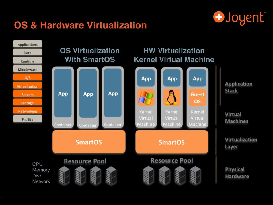 Virtualization Kernel Virtual