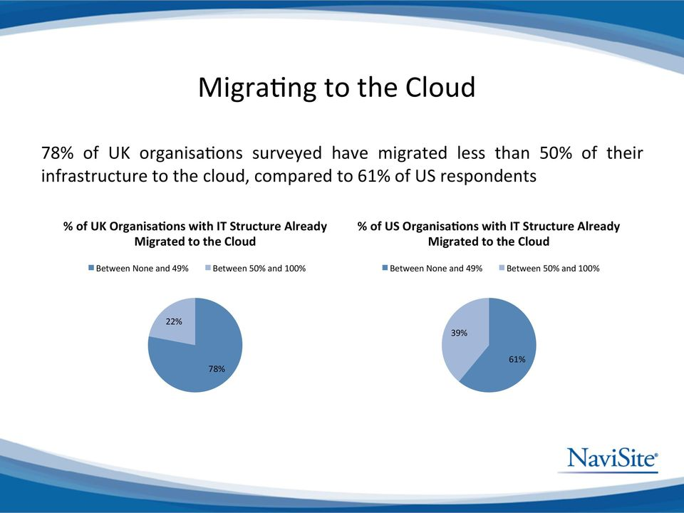 Structure Already Migrated to the Cloud % of US OrganisaBons with IT Structure Already Migrated