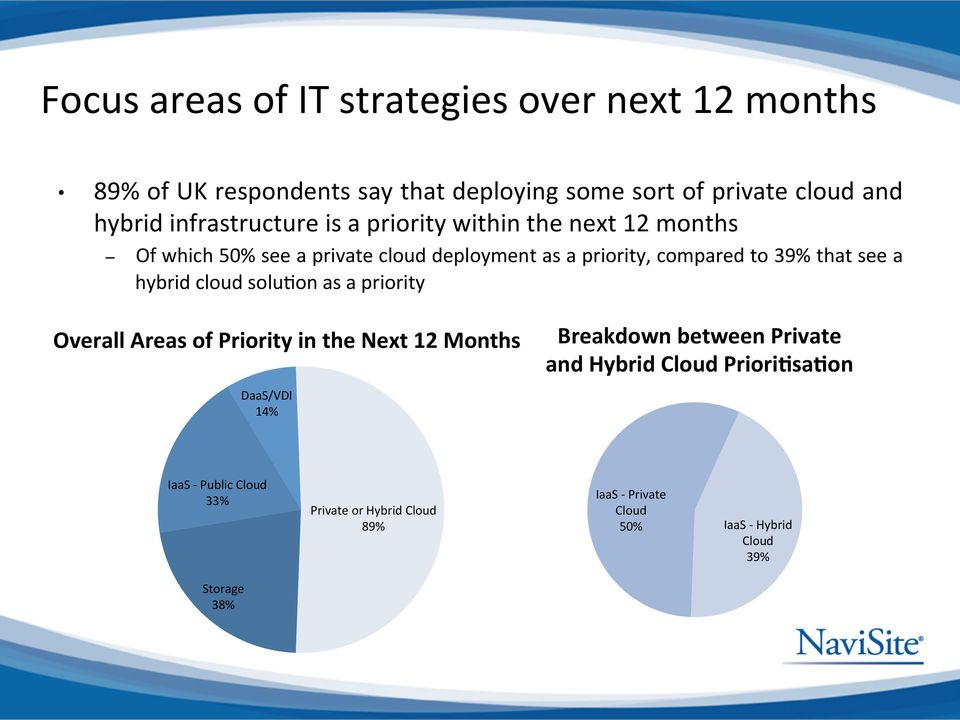 that see a hybrid cloud solu>on as a priority Overall Areas of Priority in the Next 12 Months DaaS/VDI 14% Breakdown between Private