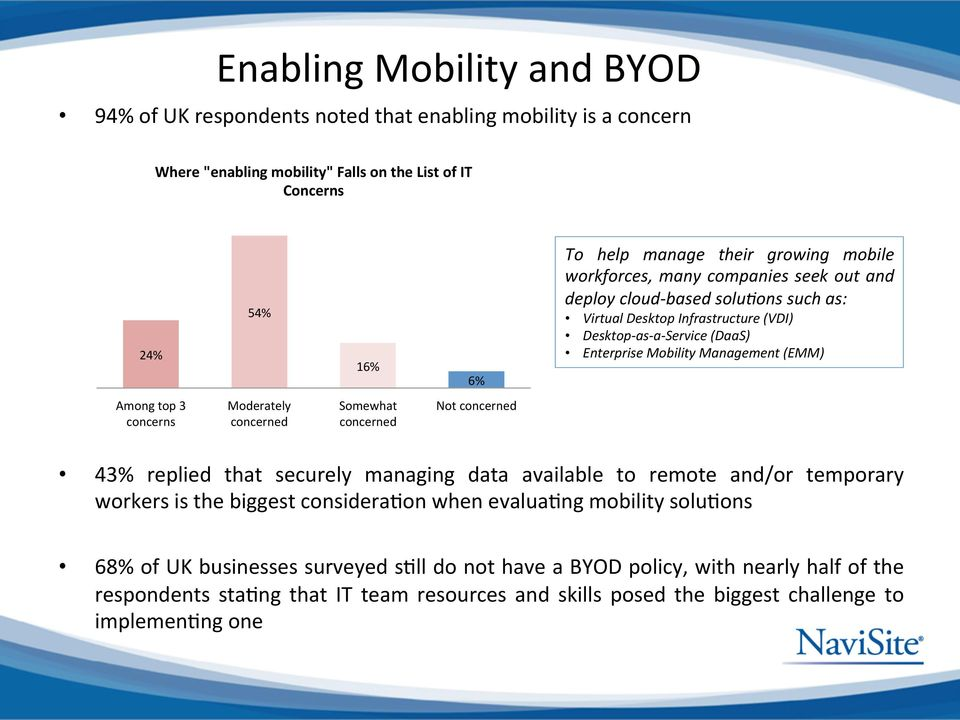 top 3 concerns Moderately concerned Somewhat concerned Not concerned 43% replied that securely managing data available to remote and/or temporary workers is the biggest considera>on when evalua>ng