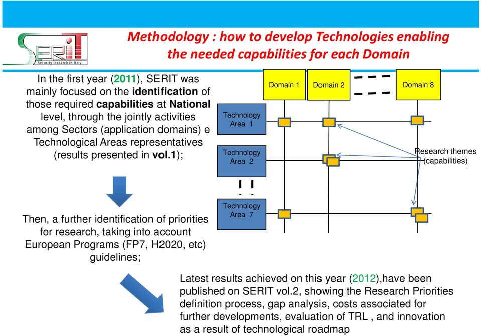 1); Technolo Technology gy Area Area 1 1 Technology Area gy Area 2 2 Domain 1 Domain 2 Domain 8 Research themes (capabilities) Then, a further identification of priorities for research, taking into