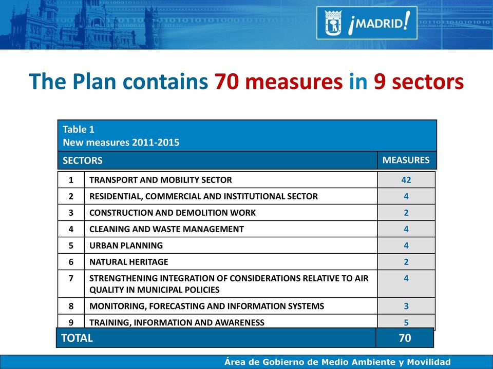 MANAGEMENT 4 5 URBAN PLANNING 4 6 NATURAL HERITAGE 2 7 STRENGTHENING INTEGRATION OF CONSIDERATIONS RELATIVE TO AIR