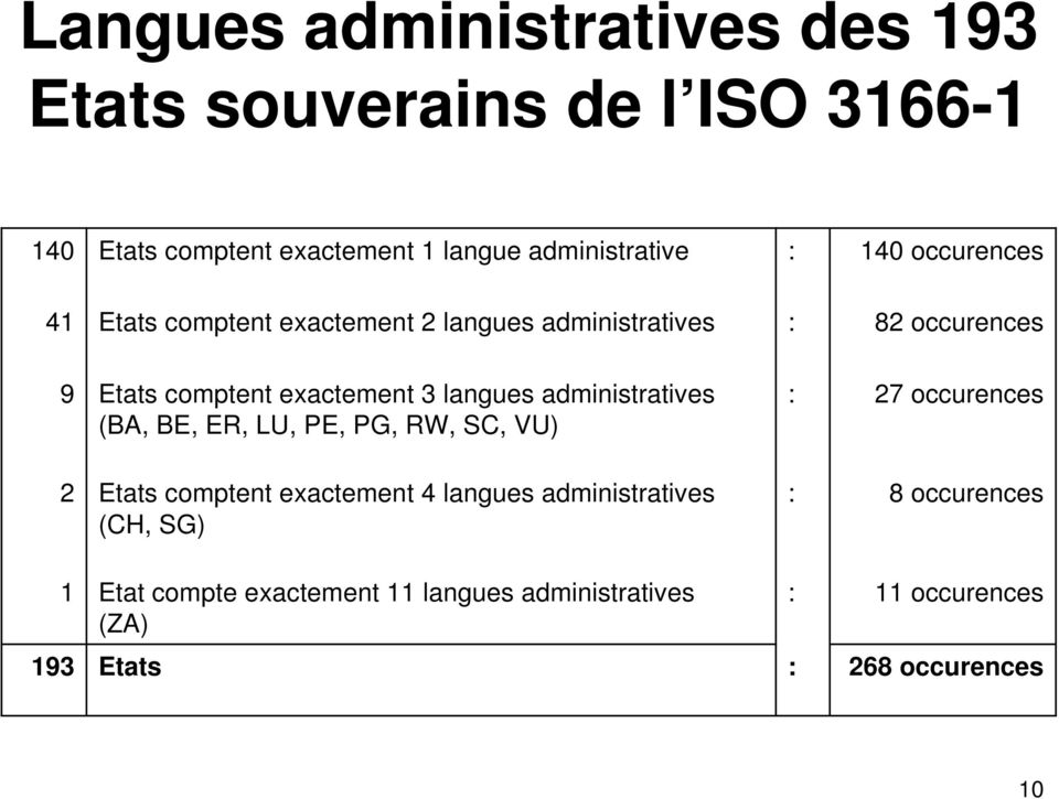 langues administratives (BA, BE, ER, LU, PE, PG, RW, SC, VU) 27 occurences 2 Etats comptent exactement 4 langues