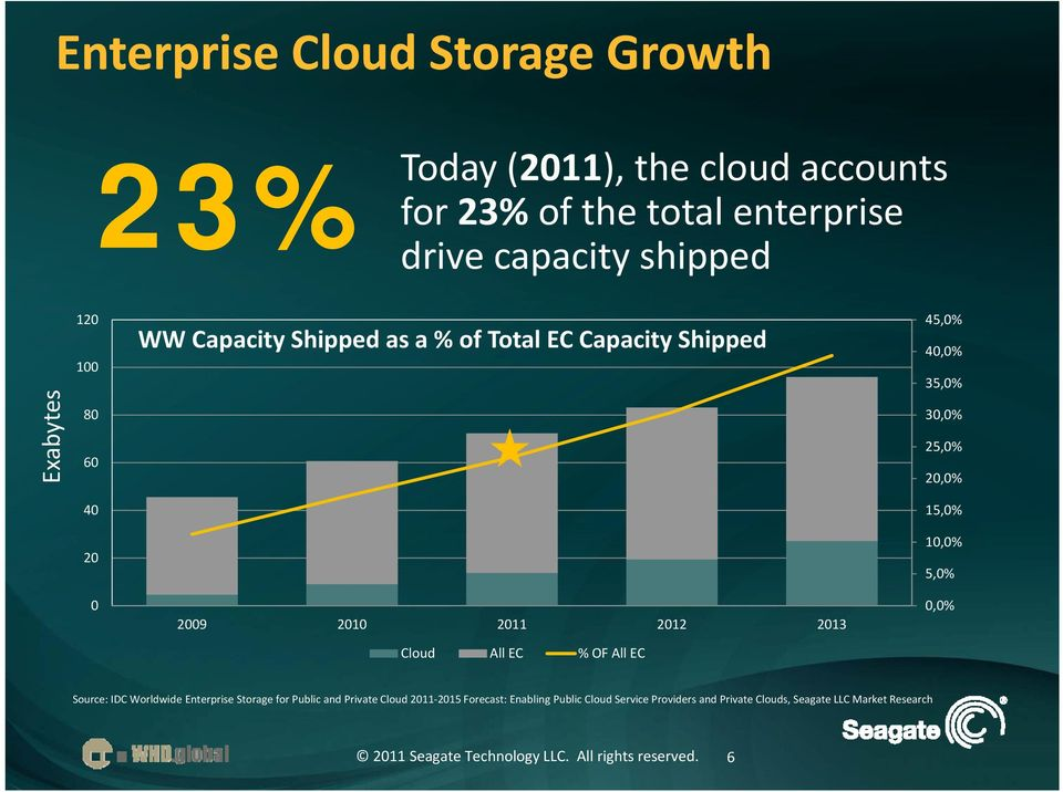% OF All EC 45,0% 40,0% 35,0% 30,0% 25,0% 20,0% 15,0% 10,0% 5,0% 0,0% Source: IDC Worldwide Enterprise Storage for Public