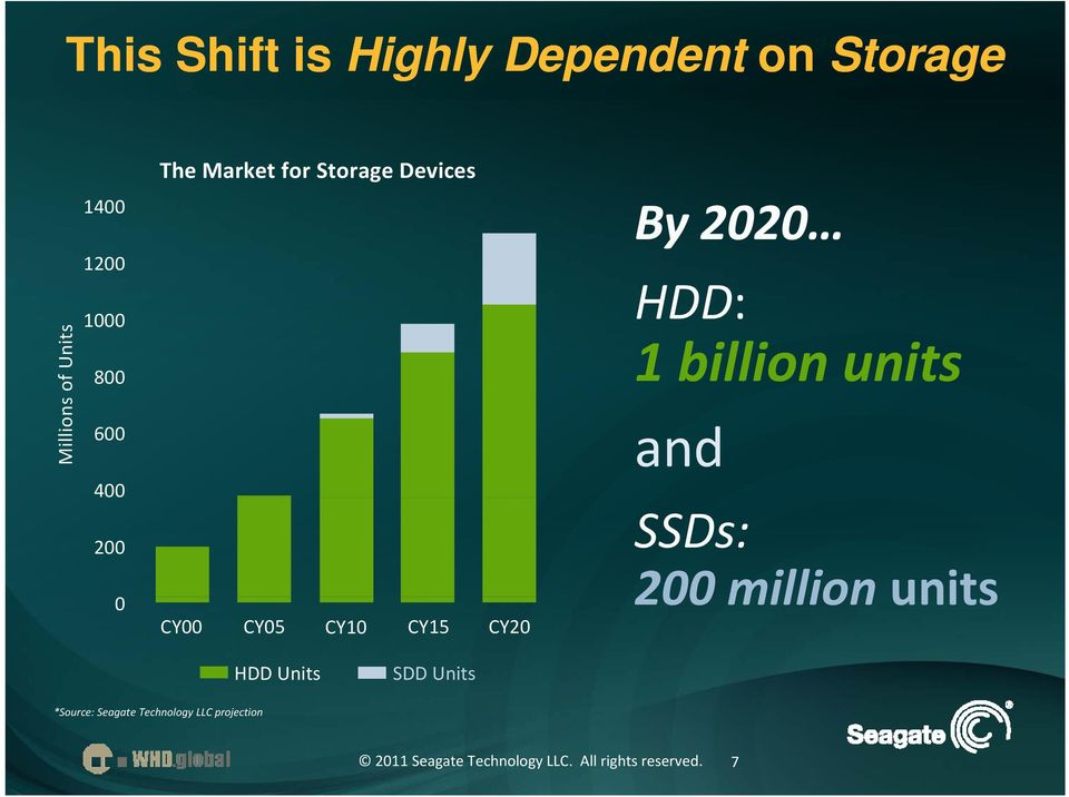 CY05 CY10 CY15 CY20 By 2020 HDD: 1 billion units and SSDs: 200
