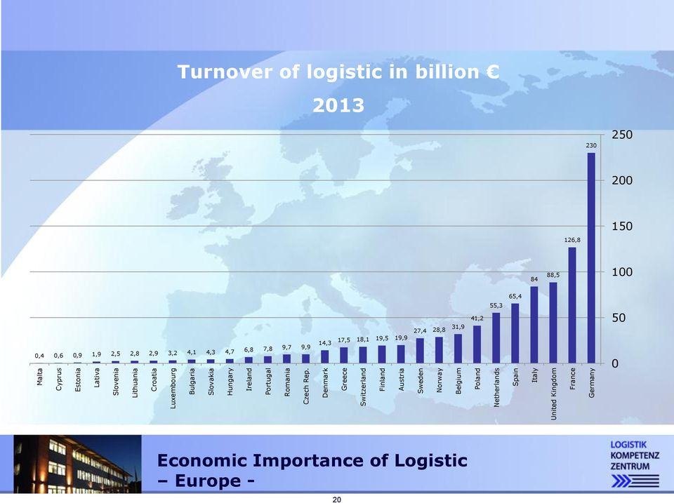 Turnover Logistikumsatzwert of logistic in billion Mrd.