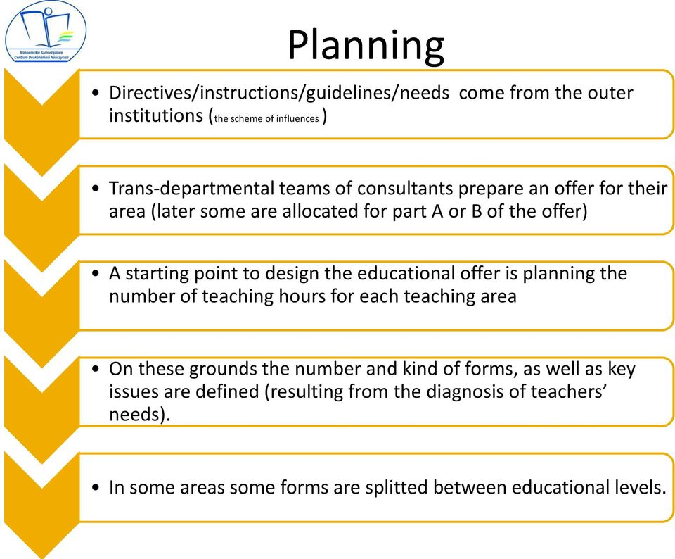 educational offer is planning the number of teaching hours for each teaching area On these grounds the number and kind of forms, as well