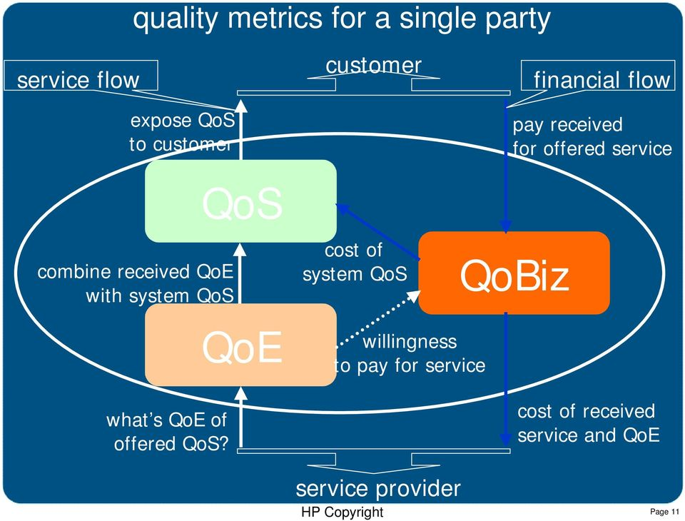 with system QoS QoS cost of system QoS QoBiz QoE willingness to pay for
