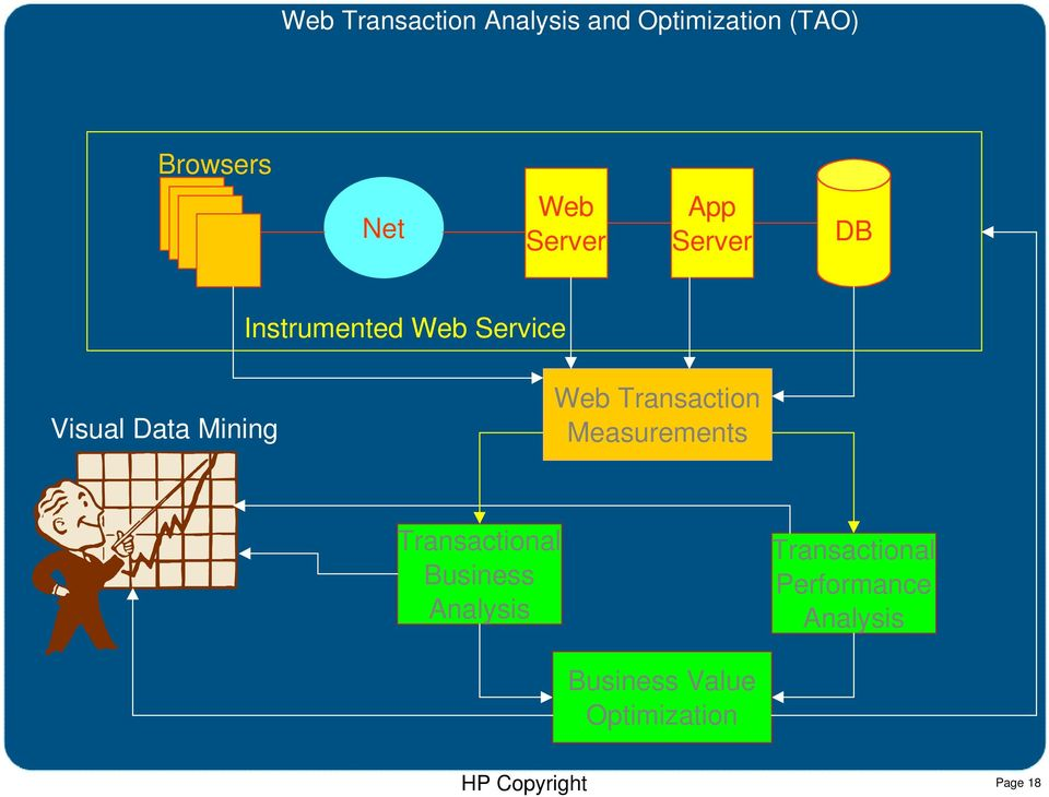 Web Transaction Measurements Transactional Business Analysis