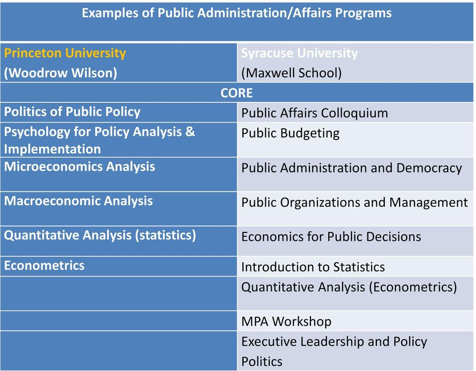 (Maxwell School) CORE Public Affairs Colloquium Public Budgeting Public Administration and Democracy Public Organizations and Management