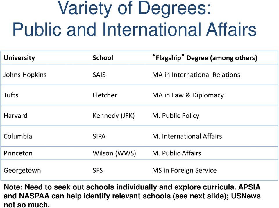 International Affairs Princeton Wilson (WWS) M.