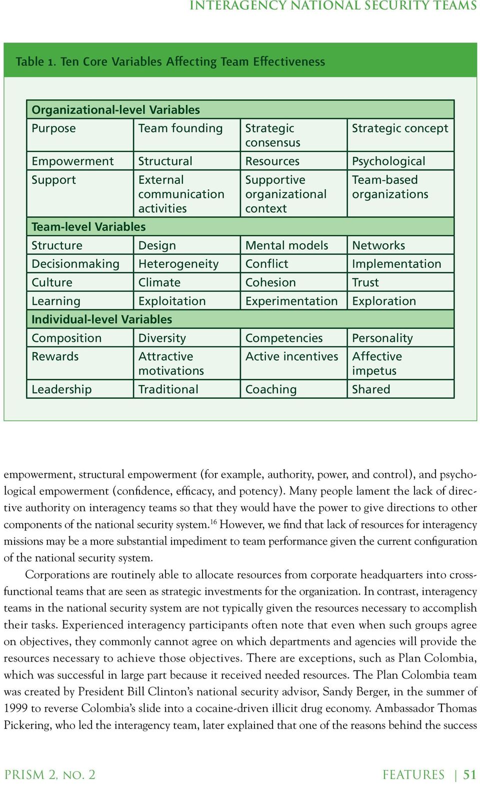 External communication Supportive organizational Team-based organizations activities context Team-level Variables Structure Design Mental models Networks Decisionmaking Heterogeneity Conflict