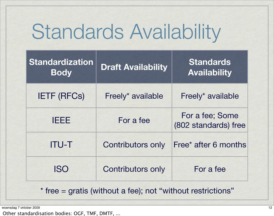 free ITU-T Contributors only Free* after 6 months ISO Contributors only For a fee * free =
