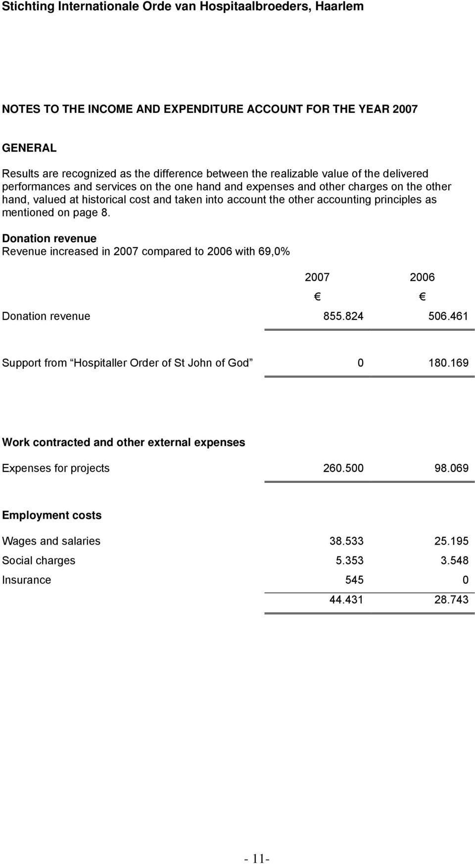 Donation revenue Revenue increased in 2007 compared to 2006 with 69,0% 2007 2006 Donation revenue 855.824 506.461 Support from Hospitaller Order of St John of God 0 180.