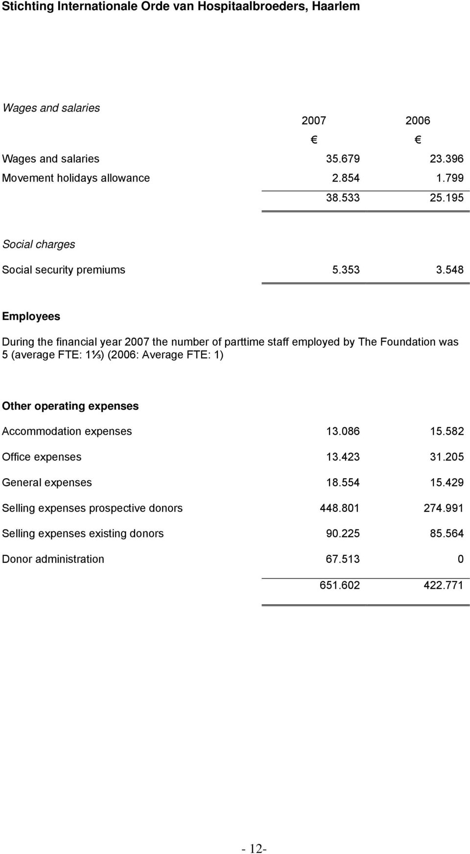548 Employees During the financial year 2007 the number of parttime staff employed by The Foundation was 5 (average FTE: 1⅓) (2006: Average FTE: