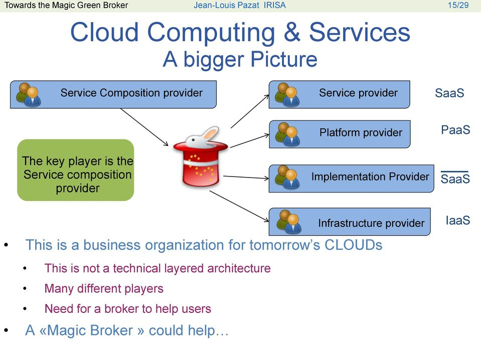 Implementation Provider PaaS SaaS Infrastructure provider This is a business organization for tomorrow s CLOUDs This