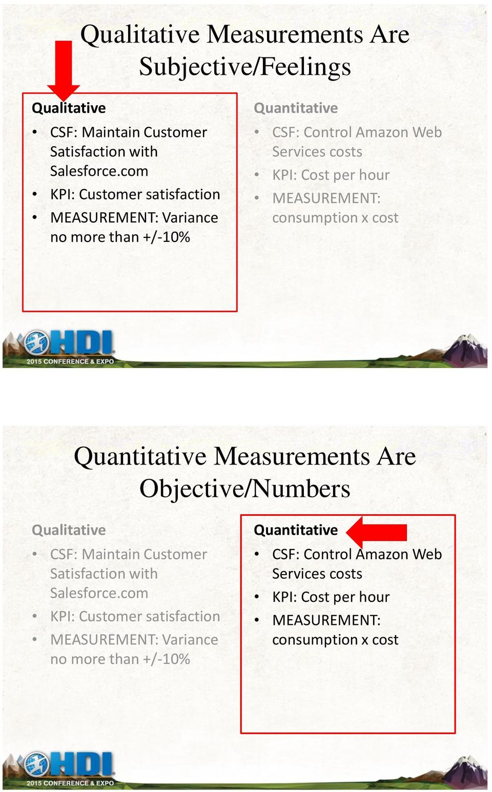 MEASUREMENT: consumption x cost Quantitative Measurements Are Objective/Numbers Qualitative CSF: Maintain Customer Satisfaction with Salesforce.