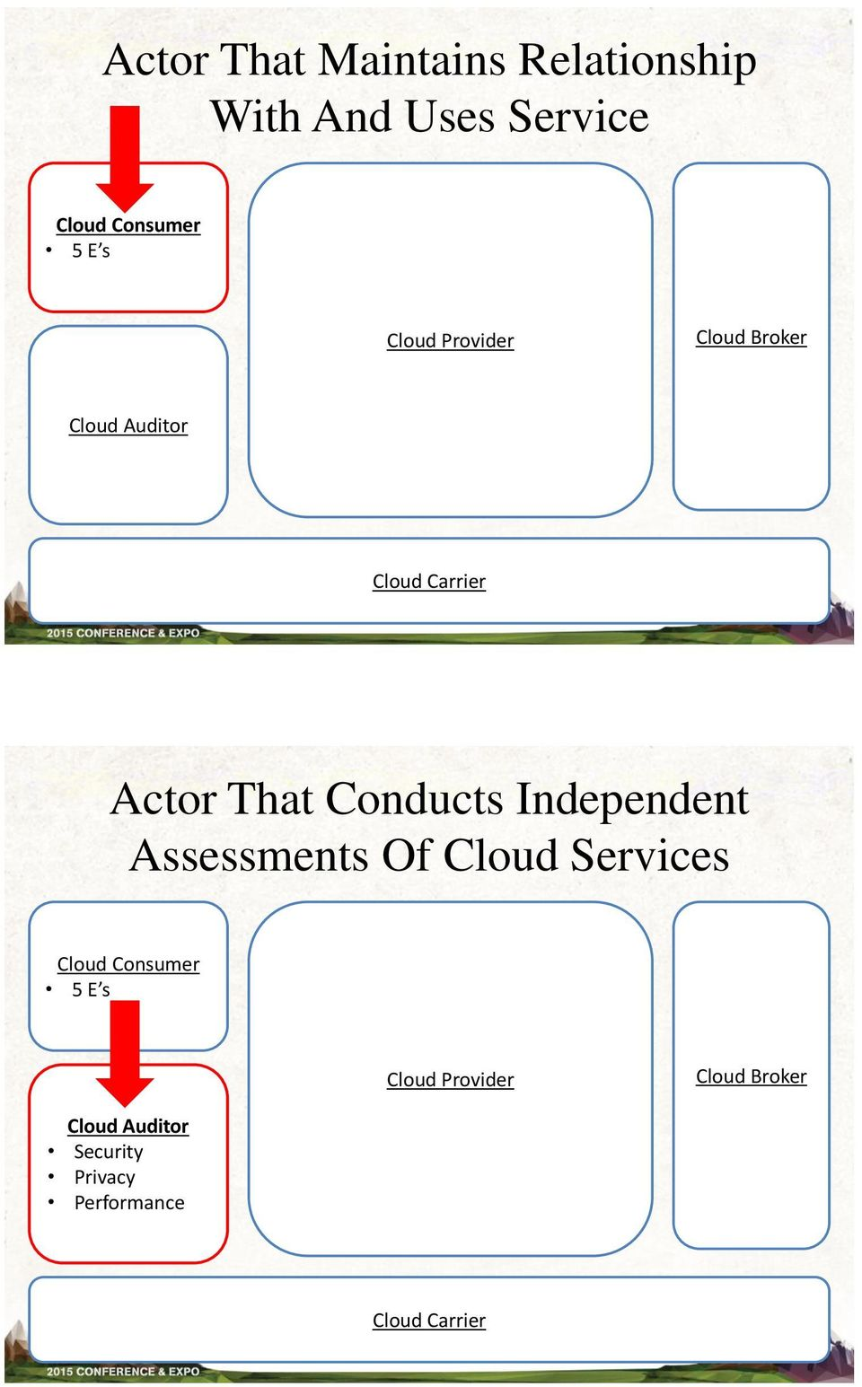 Conducts Independent Assessments Of Cloud Services Cloud Consumer 5 E s