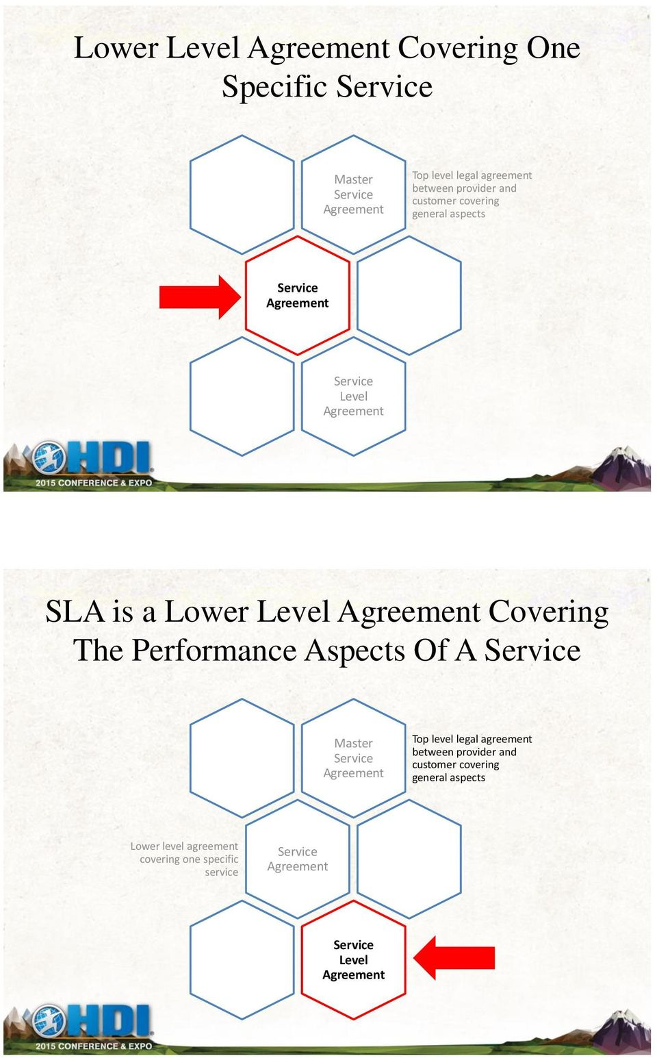 Agreement Covering The Performance Aspects Of A Service Master Service Agreement Top level legal agreement between