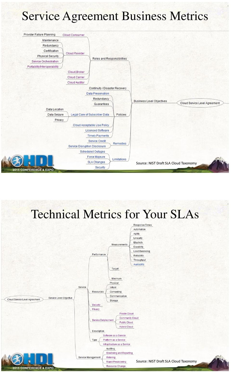 Taxonomy Technical Metrics for Your